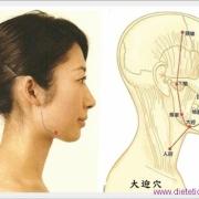 Le point Da Ying du méridien de l'estomac (5E)