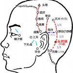 Points du méridien de la vésicule biliaire