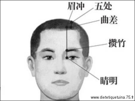 Point d'acupuncture nommé Jing Ming