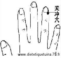 Point d'acupuncture 1TF