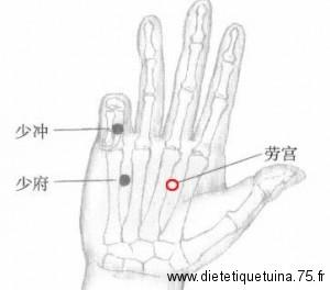 Point d'acupuncture Lao Gong du méridien du péricarde