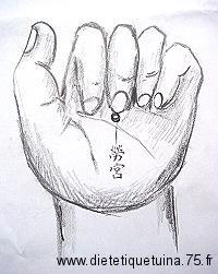 point d'acupuncture sur le méridien du péricarde