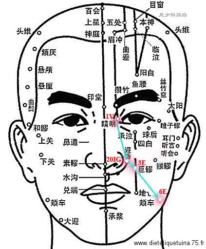 Massage pour sinus