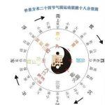 Saisons sur calendrier chinois