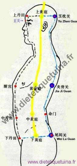Les 3 passages : San Guan