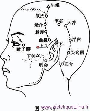 Point 3VB du méridien de la vésicule biliaire