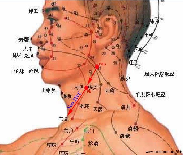 Massage pour nez et sinus
