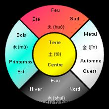 La théorie des cinq éléments