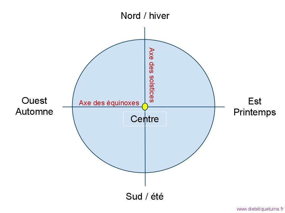 Les cinq éléments lors de leur création