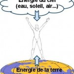 La création de l'énergie Qi: l'énergie de la création