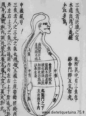 San Jiao (le trois Foyers)
