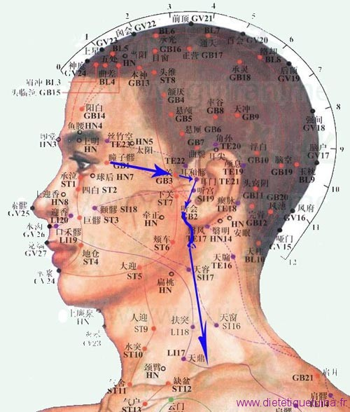 Massage pour douleur de l'oreille